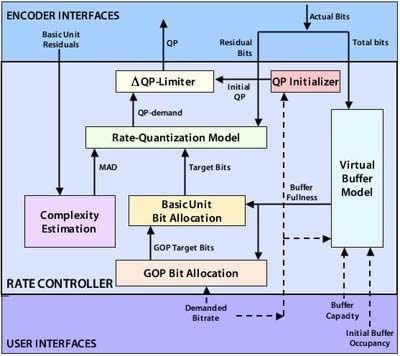 encoder interfaces
